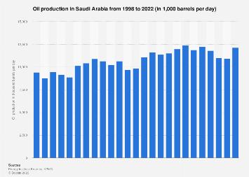 Saudi Arabia - oil production in barrels per day 1998-2018