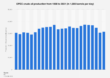 OPEC countries - oil production in barrels daily 1998-2017