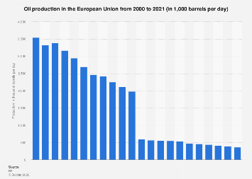 European Union - oil production in barrels per day 2000-2017