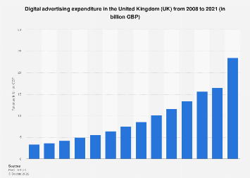 Digital advertising spending in the United Kingdom (UK) 2008-2017
