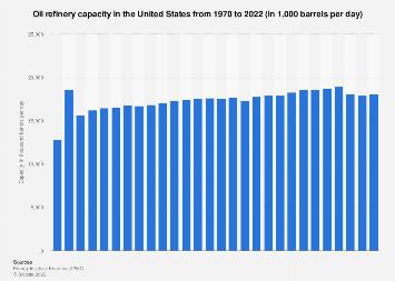 U S  oil refinery capacity 2018 | Statista