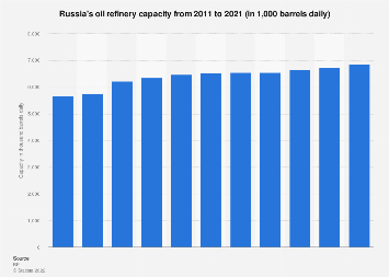 Russia - oil refinery capacity 2018 | Statista