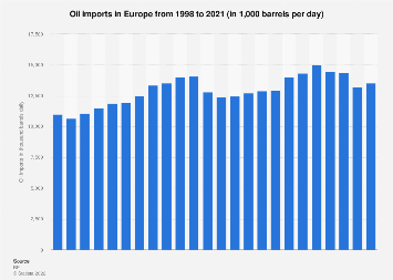 Oil imports - Europe 1998-2017
