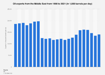 Oil exports - Middle East 1998-2017