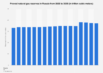 Russia - natural gas reserves 1995-2018