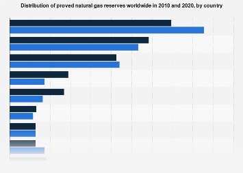 Proportion of global natural gas reserves by country 2008-2017