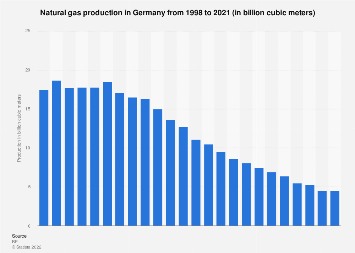 Germany - natural gas production 1998-2018