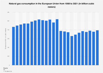 Natural gas consumption in the EU in cubic meters 1998-2017