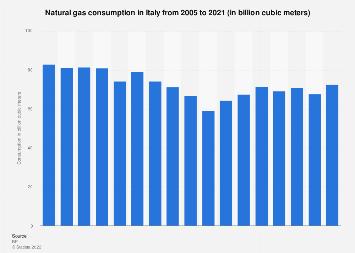 Natural gas consumption in Italia 2005-2017