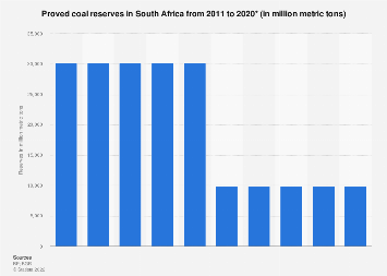 South Africa's proved coal reserves 2011-2017