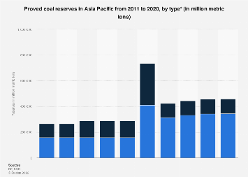 Coal - Asia Pacific's proved reserves 2011-2018