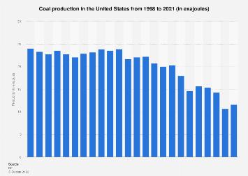 U.S. coal production in oil equivalent 1998-2017