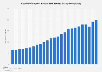 India - coal consumption in oil equivalent 1998-2016