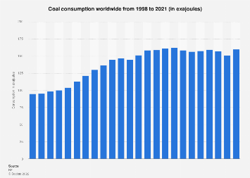 Global coal consumption - in oil equivalent 1998-2016