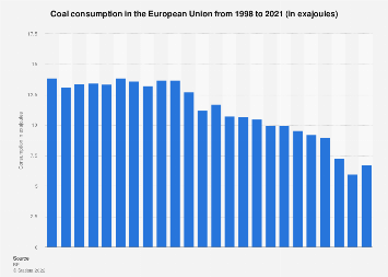 Coal consumption in the European Union - in oil equivalent 1998-2018