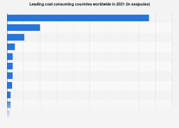 Countries with the largest coal consumption worldwide 2017