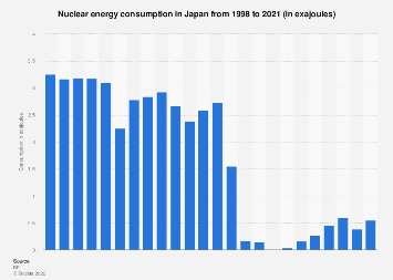 Nuclear energy consumption in Japan 2018