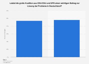 Umfrage zum Beitrag der großen Koalition zur Lösung der Probleme in Deutschland 2019
