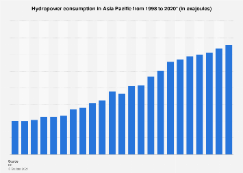 Hydropower consumption in oil equivalent: Asia Pacific 1998-2017