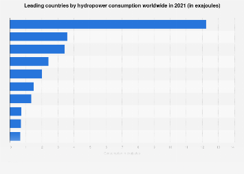 Hydropower consumption - top countries 2017