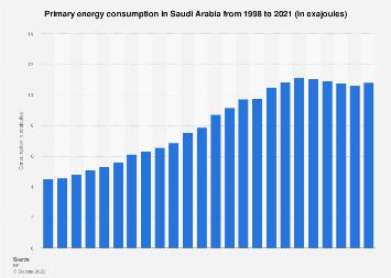 Primary energy consumption in Saudi Arabia 1998-2016