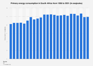 Primary energy consumption in South Africa 1998-2017