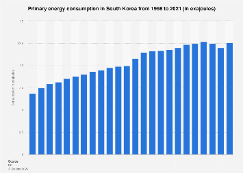 Primary energy consumption in South Korea 1998-2017