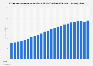 Primary energy consumption in Middle East 1998-2016