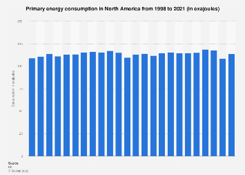 Primary energy consumption in North America 1998-2016