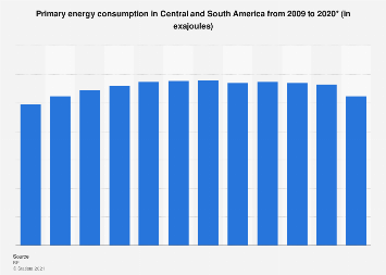 Primary energy consumption in Central and South America 1998-2016