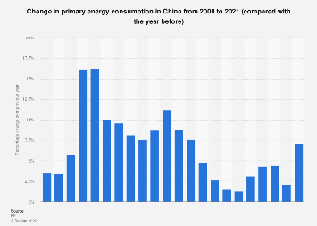 China -  changes of primary energy consumption 1999-2016