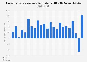 India - change in primary energy consumption 1999-2016
