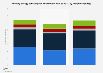 Italy - primary energy consumption by fuel 2010-2017