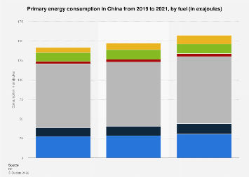 China- primary energy consumption by fuel type 2010-2018