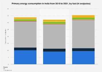 India - primary energy consumption by fuel 2010-2017