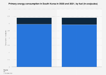 South Korea - primary energy consumption by fuel 2010-2017