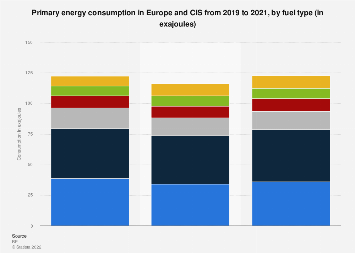 Europe and Eurasia - primary energy consumption by fuel 2010-2017