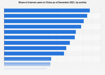 Online user penetration in China 2017, by activity