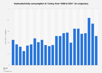 Hydropower consumption in oil equivalent: Turkey 1998-2017