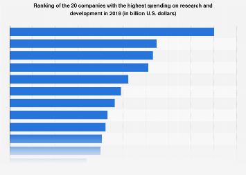 Companies with the highest spending on research and development 2017
