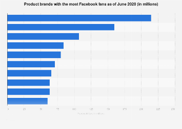 Most popular product brands on Facebook 2019