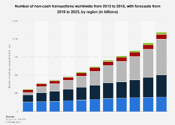 Number of cashless transactions worldwide 2012-2021, by region