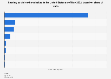 U.S. market share of leading social media websites 2019