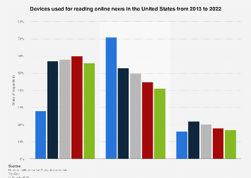 Devices used for reading online news in the U.S. 2013-2019