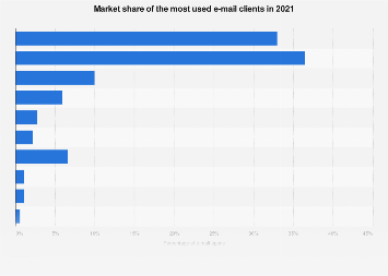 Global email client market share 2018