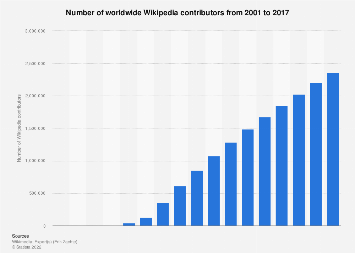 Number of Wikipedia contributors worldwide 2001-2017