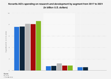 Novartis' spending on research and development by division 2016-2017