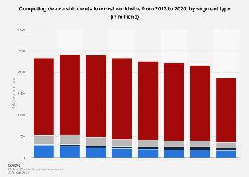 PCs, tablets, ultra mobiles, mobile phones global shipments forecast 2013-2021
