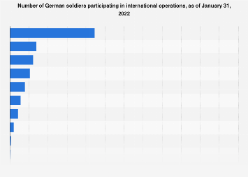 Soldiers of the Bundeswehr abroad, as of August 2019