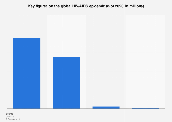 Key figures on the global HIV/AIDS epidemic 2017